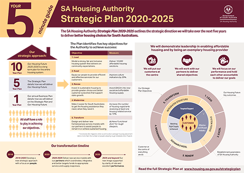 Info graphic outlines the strategic direction we will take over the next five years to deliver better housing choices for South Australians