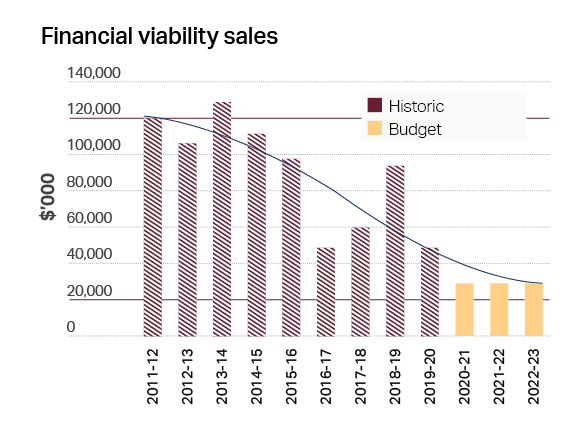 Bar Chart: Financial viability sales for each financial year from 30th June 2011 to 30th June 2023 - Description details to the left