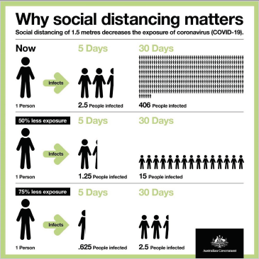 Why Social Distancing matters, Select image to view of download full PDF poster