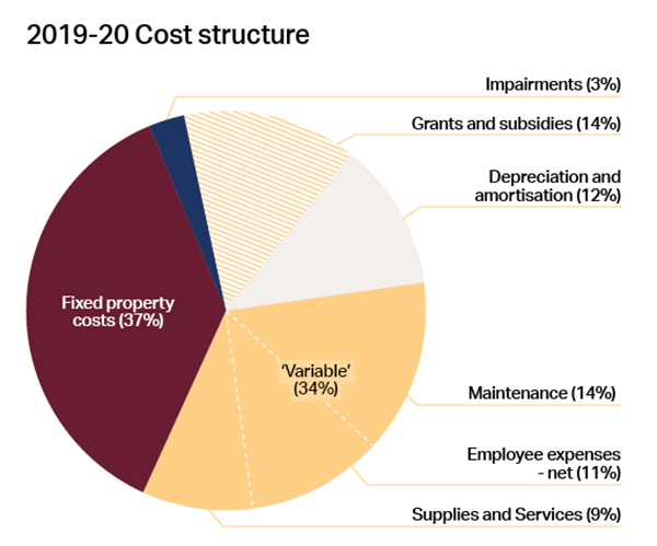 Pie Chart, 2019-2020 Cost Structure - Description details to the left