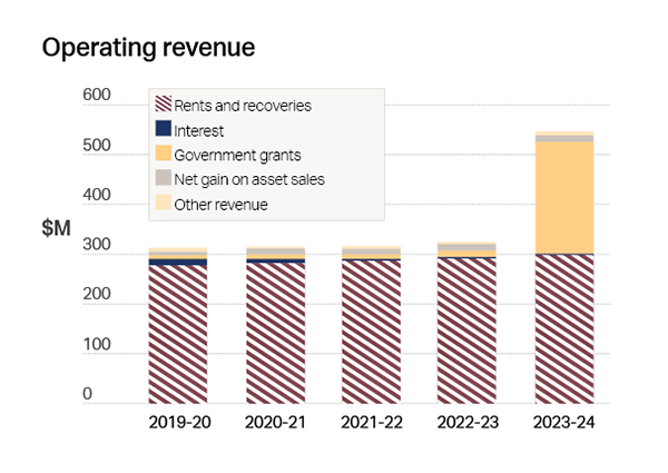 Bar Chart Description: Operating revenue, Rents & recoveries, Interest, Government grants, Net gain on asset sales, other revenue - Description details to the left