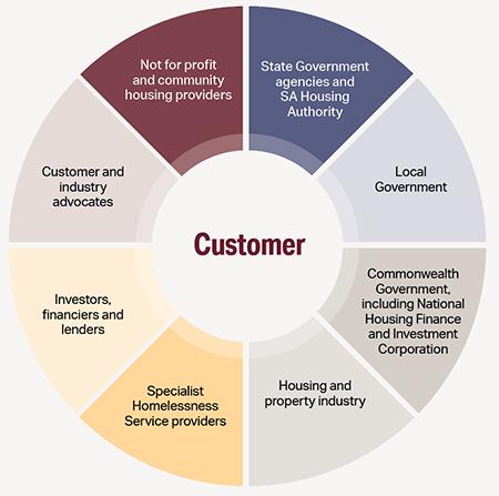 Doughnut Chart, Customers - Description details to the left