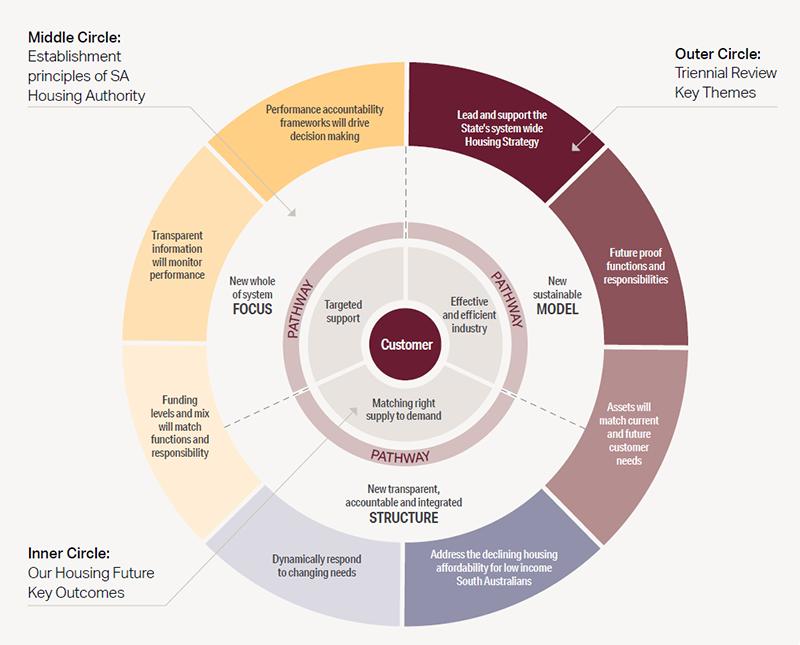 Strategic drivers, doughnut chart  - Description details to the left