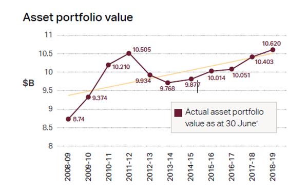 Chart Description:  Asset portfolio value for each financial year from 30th June 2008 to 30th June 2019 - Details to  the left