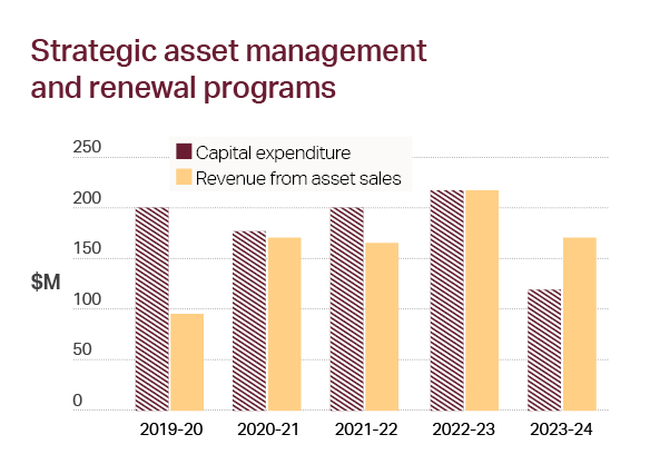 Bar Chart, Strategic asset management and renewal programs - Description details to the left